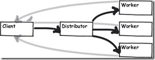 distributor_2